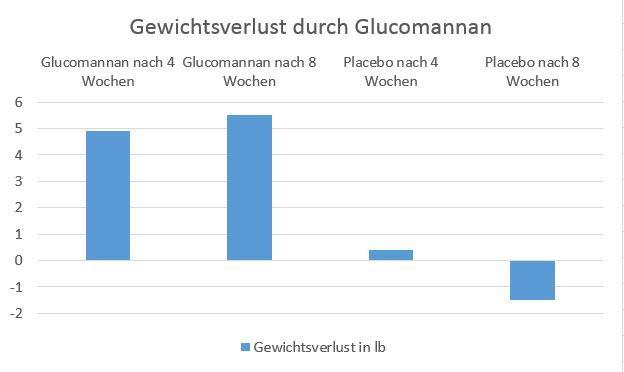 Abnehmen mit Glucomannan